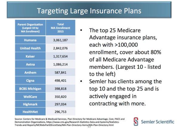 Semler Scientific Target Large Insurance Plans