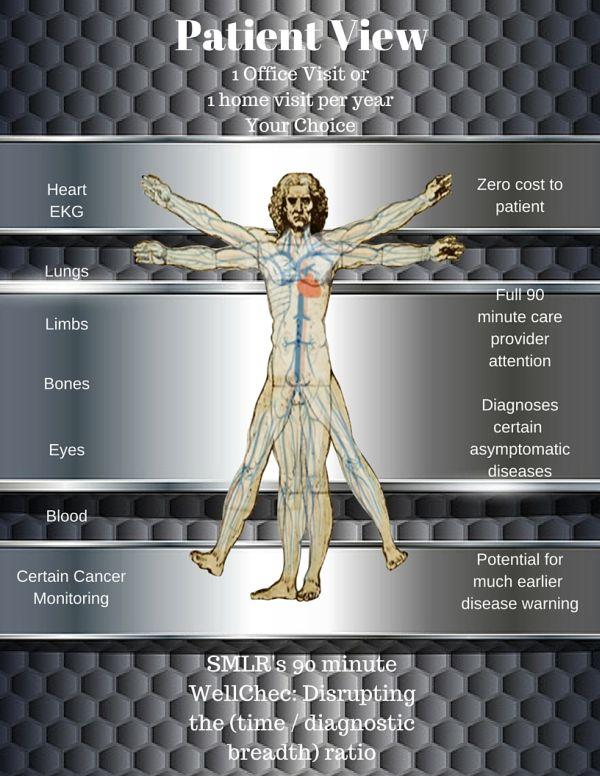 Semler Scientific Patient View