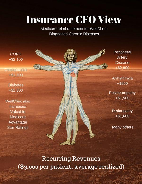 Semler Scientific Insurance CFO View
