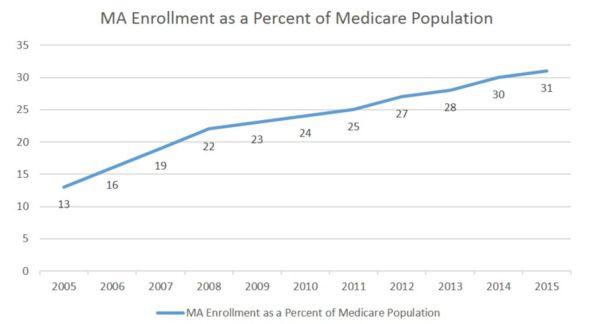 Semler Scientific MA Enrollment as Percent of Medicare Population