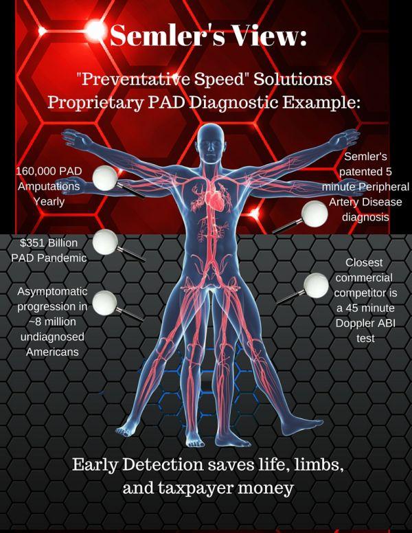 Semler Scientific Preventative Speed Solutions